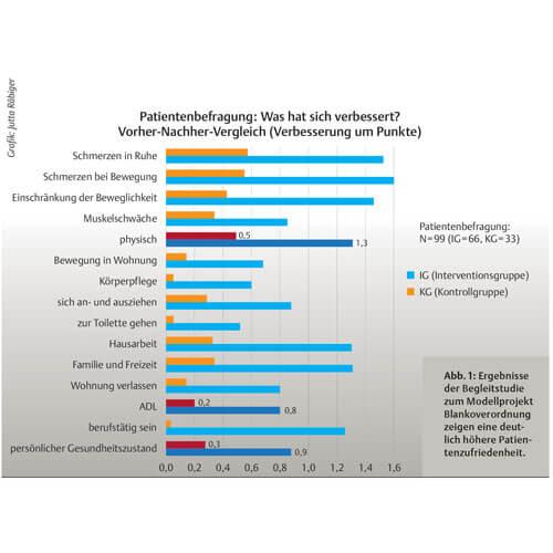 Zwischenergebnisse des Modellvorhabens zur Balnkoverordnung in Brandenburg und Berlin